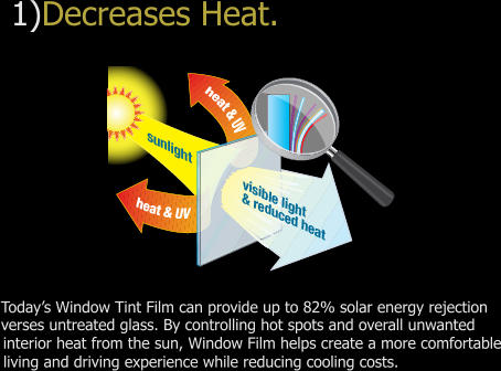 1)Decreases Heat.Today's Window Tint Film can provide up to 82% solar energy rejection verses untreated glass. By controlling hot spots and overall unwanted interior heat from the sun, window film helps create a more comfortable living and driving experience while reducing cooling costs.